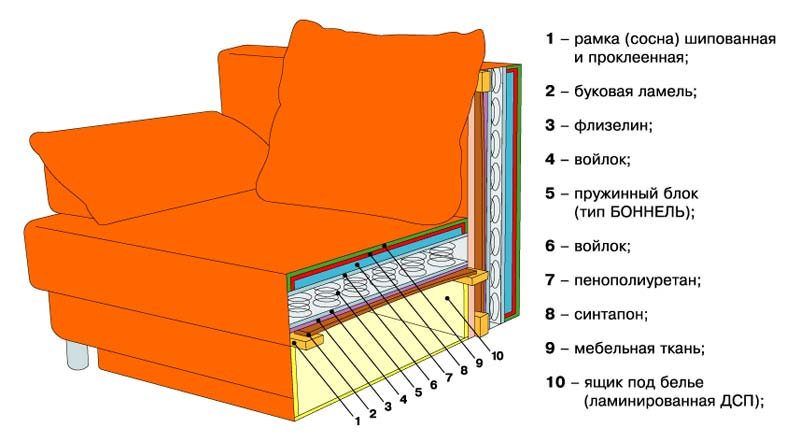 Armchair draw-out scheme