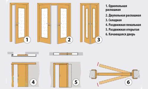 Main types of sliding doors