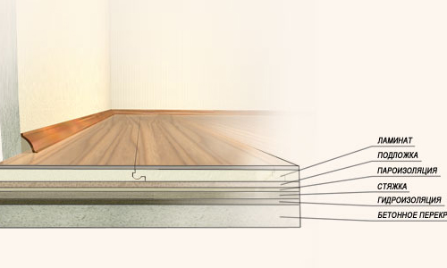 Layout of the device of a floor from a laminate