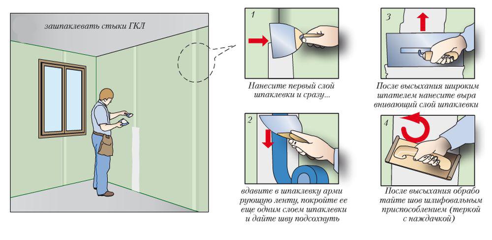 Wie erfolgt die Wandglättung mit Gipskarton ohne Rahmen?